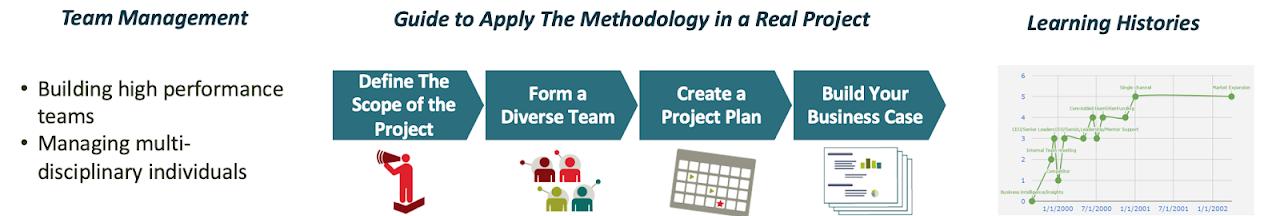 level 2 methodology